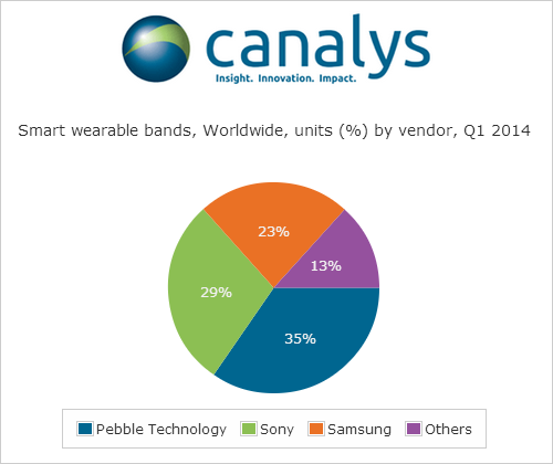 210514 Fitbit accounted for nearly half of global wearable band shipments in Q1 2014