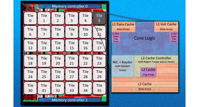 Исследователи создали 36-ядерный процессор