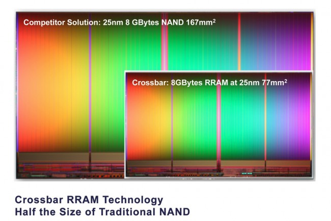 Crossbar-RRAM-Technology-080113