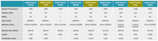 Apple может обновить компьютер Mac Pro новыми чипами Intel Grantley