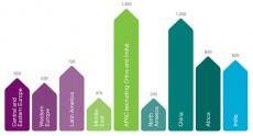 Ericsson: во втором квартале в мире насчитывалось около 6,8 млрд подключений сотовой связи