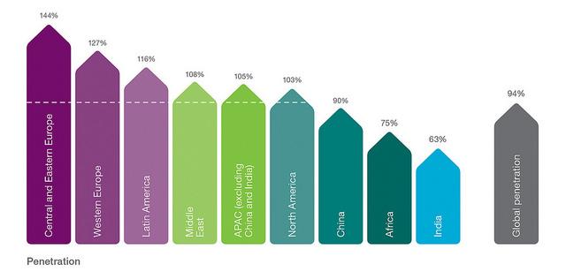Ericsson: в мире насчитывалось около 6,8 млрд подключений сотовой связи