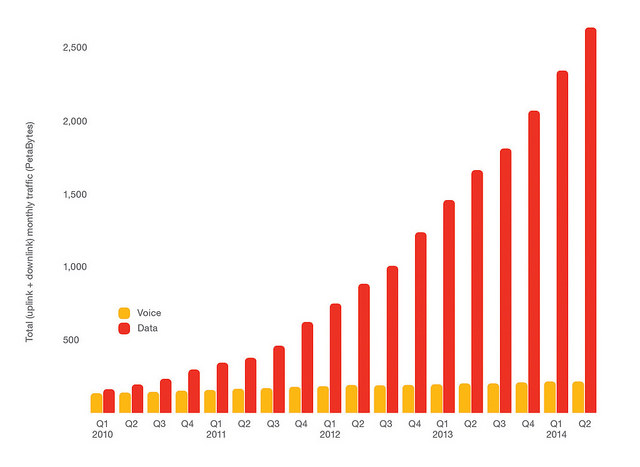 На графике представлен общемировой ежемесячный трафик данных и голосовой трафик. Прослеживается устойчивая тенденция роста трафика данных с некоторыми сезонными колебаниями; объем голосового трафика при этом остается практически неизменным.