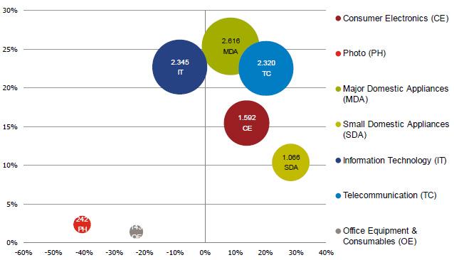 По итогам второго квартала рынок бытовой техники и электроники Украины показал рост на уровне 6,2%