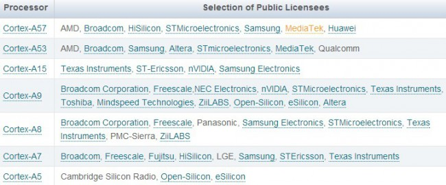 ARM_Licensees