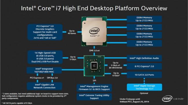 Intel_Haswell-E_Platform