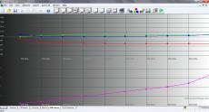 Prestigio PAP5303 100% sRGB Levels