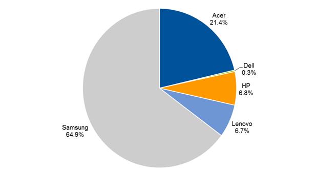 Gartner: В 2014 году объем поставок устройств Chromebook увеличится на 79%