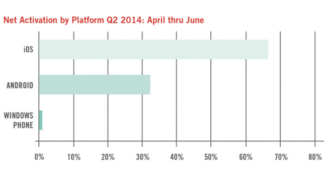 Корпоративный сектор постепенно отказывается от iOS в пользу Android