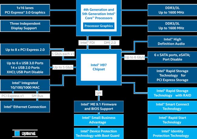 h97-chipset-diagram