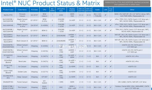 Компьютеры Intel NUC 2.0 получат заметный прирост производительности