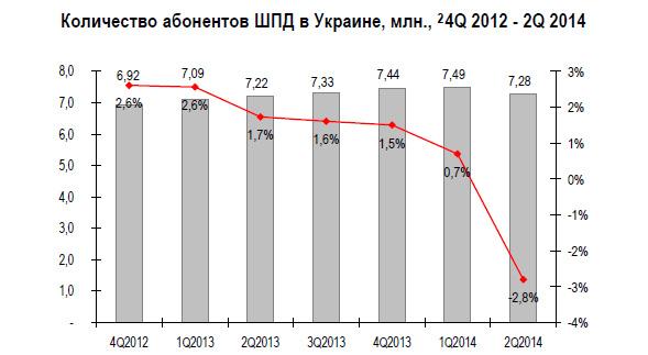 iKS-Consulting: Во втором квартале рынок ШПД Украины продемонстрировал спад