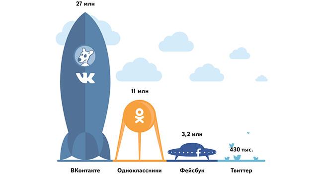 «Яндекс» рассказал о популярности социальных сетей в Украине