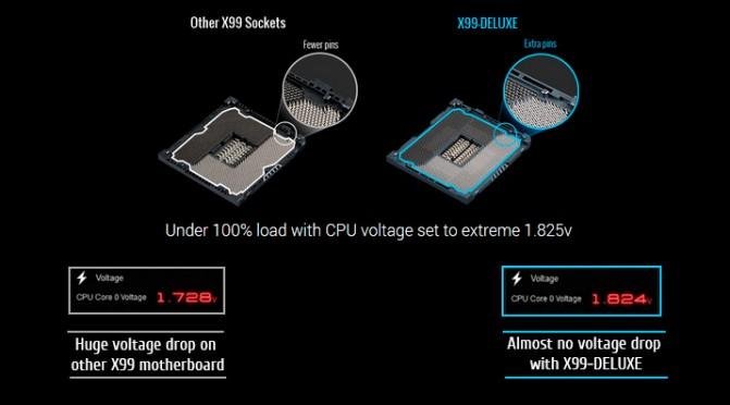 ASUS_X99-Deluxe_OC-Socket