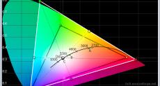 Dell_U3014_calibrated_cie_diagram