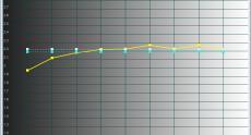 Dell_U3014_calibrated_gamma
