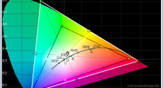 Dell_U3014_standard_cie_diagram