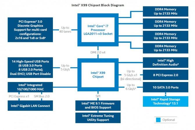 Intel_X99_chipset_block_diagram