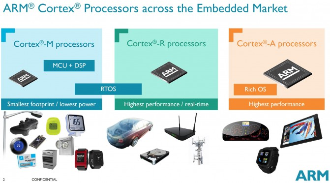 arm processor lineup2