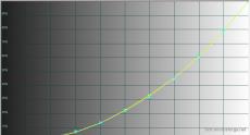 2014-10-28 18-11-40 HCFR Colorimeter - [Color Measures1]