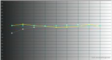 2014-10-28 18-11-51 HCFR Colorimeter - [Color Measures1]