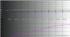 2014-10-28 18-12-03 HCFR Colorimeter - [Color Measures1]