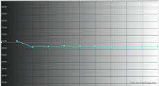 2014-10-28 18-12-12 HCFR Colorimeter - [Color Measures1]