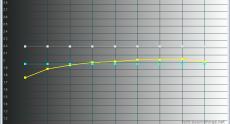 Dell_UZ2315H_standard_gamma