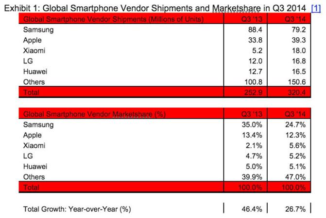 продажи Xiaomi