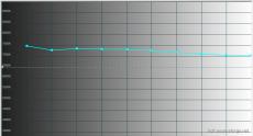 2014-11-03 12-58-17 HCFR Colorimeter - [Color Measures1]