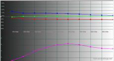 2014-11-03 12-58-33 HCFR Colorimeter - [Color Measures1]