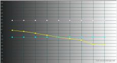 2014-11-03 12-58-46 HCFR Colorimeter - [Color Measures1]