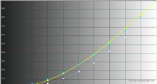 2014-11-03 12-59-01 HCFR Colorimeter - [Color Measures1]