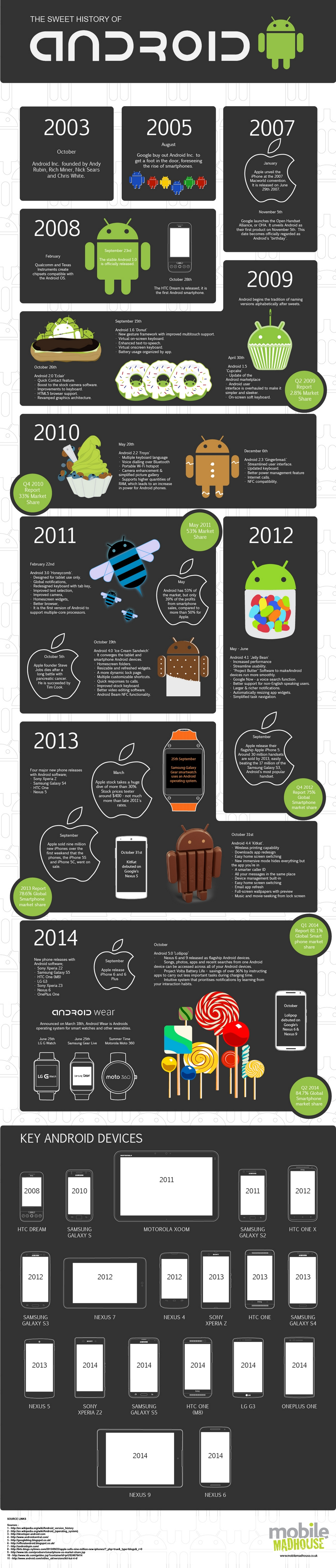 The_Evolution_Of_Android