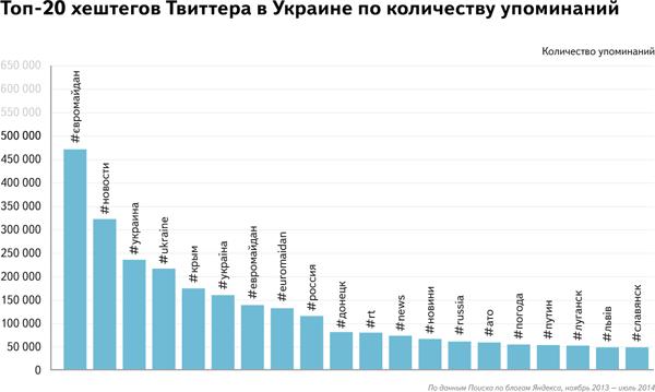 Twiiter_Ukraine_Yandex-2014 (3)