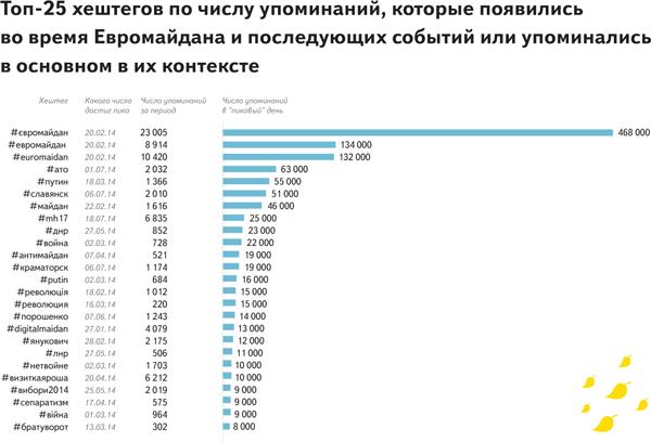 Twiiter_Ukraine_Yandex-2014 (4)
