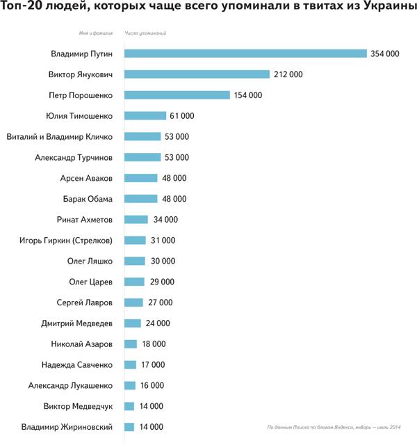 Рівненщина одна з лідерів зростання твіттер активності за минулий рік