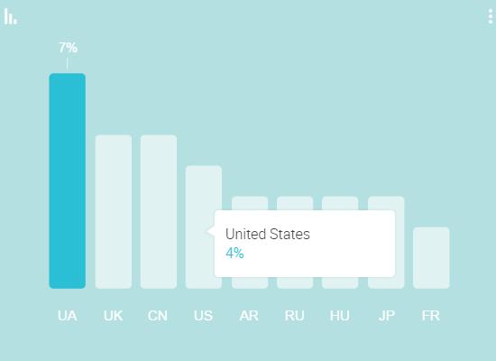 Google опубликовала исследование Consumer Barometer об особенностях поведения украинских интернет-пользователей