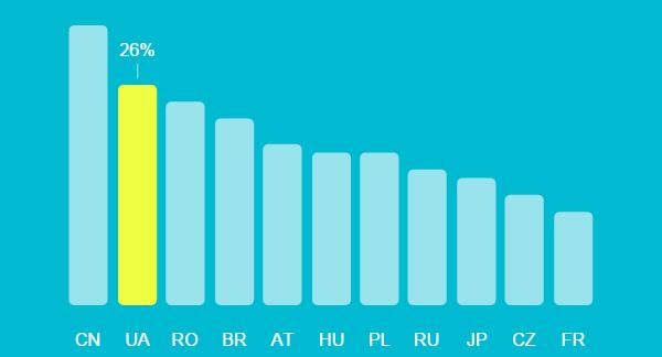 consumer-barometer-graph-2014