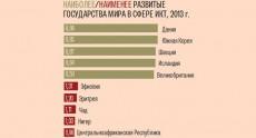Украина заняла 73-е место в рейтинге по развитию IT-технологий