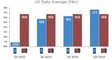 Впервые в истории американцы провели больше времени за смартфонами, чем перед телевизорами