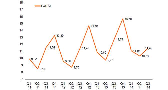 В третьем квартале существенно сократился рынок бытовой техники и электроники Украины