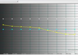 2014-11-27 16-09-23 HCFR Colorimeter - [Color Measures1]