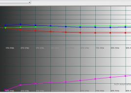 2014-11-27 16-09-37 HCFR Colorimeter - [Color Measures1]