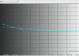 2014-11-27 16-13-40 HCFR Colorimeter - [Color Measures1]