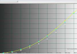 2014-11-27 16-14-08 HCFR Colorimeter - [Color Measures1]