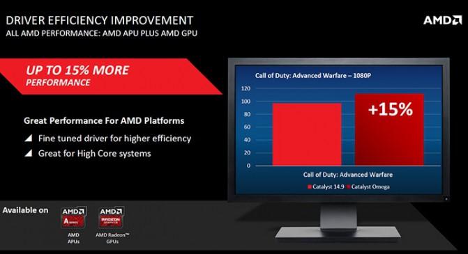 AMD-Catalyst-Omega-Driver_Radeon-Performance