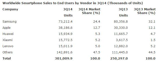 Gartner: Samsung остается лидером на рынке смартфонов, но постепенно теряет преимущество