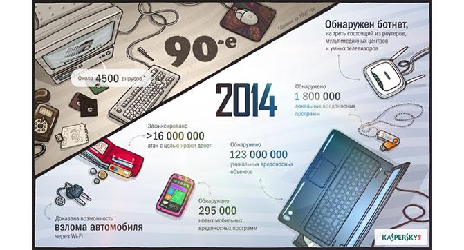 «Лаборатория Касперского»: В 2014 году в 9 раз увеличилось количество финансовых киберугроз