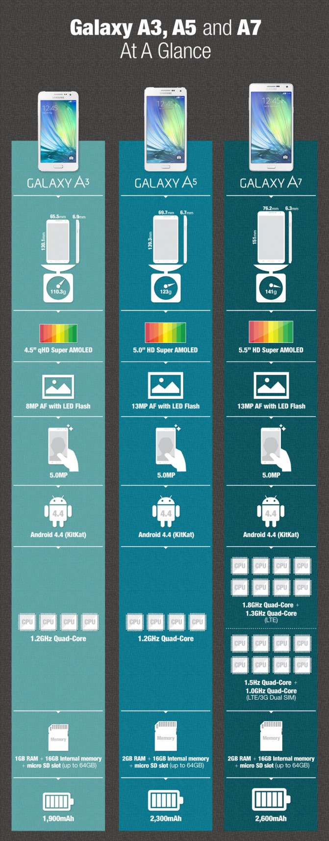 Infographic-Galaxy-A3-A5-and-A7-At-A-Glance